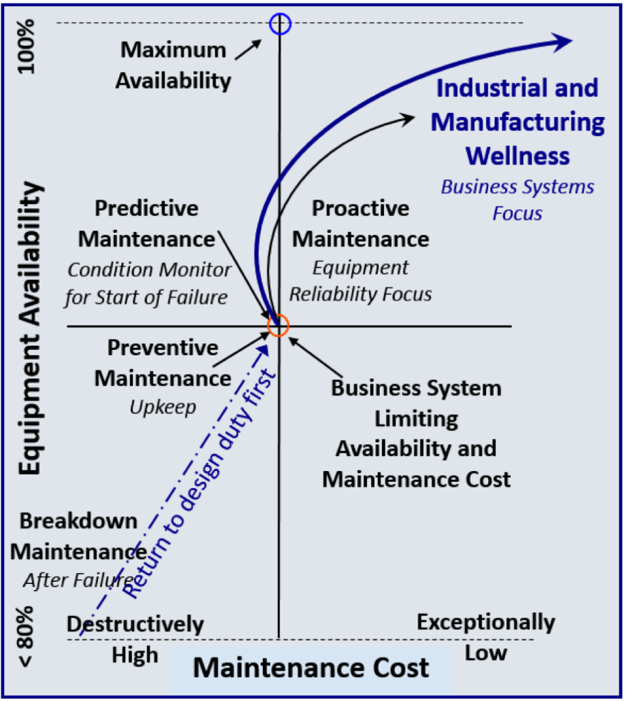 Where Industrial and Manufacturing Wellness Takes Organizations